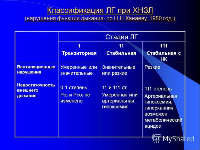 Классификация ЛГ при ХНЗЛ (нарушения функции дыхания- по Н.Н.Канаеву, 1980 год.) Стадии ЛГ 1 Транзиторная 11 Стабильная 111 Стабильная с НК Вентиляционные нарушения Недостаточность внешнего дыхания Умеренные или значительные 0-1 степень Ро 2 и Рсо 2