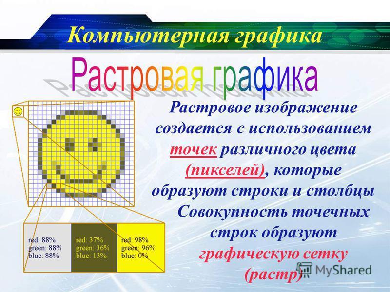 www.themegallery.com Company Logo Компьютерная графика Растровое изображение создается с использованием точек различного цвета (пикселей), которые образуют строки и столбцы Совокупность точечных строк образуют графическую сетку (растр)