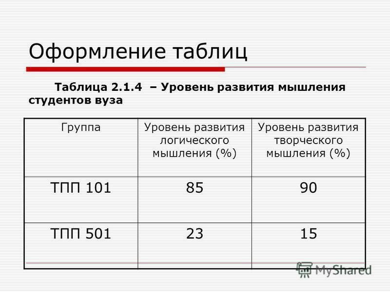 Оформление таблиц Таблица 2.1.4 – Уровень развития мышления студентов вуза Группа Уровень развития логического мышления (%) Уровень развития творческого мышления (%) ТПП 1018590 ТПП 5012315
