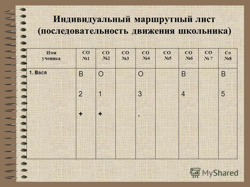 Индивидуальный маршрутный лист (последовательность движения школьника) Имя ученика СО 1 СО 2 СО 3 СО 4 СО 5 СО 6 СО 7 Со 8 1. Вася В2+В2+ О1+О1+ О3.О3. В4В4 В5В5