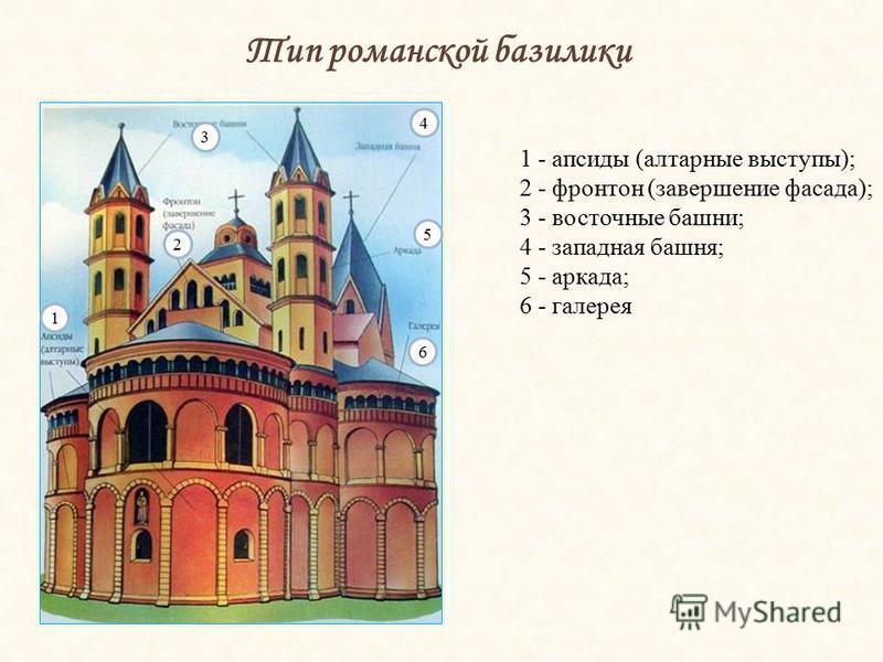 Тип романской базилики 3 2 4 5 6 1 1 - апсиды (алтарные выступы); 2 - фронтон (завершение фасада); 3 - восточные башни; 4 - западная башня; 5 - аркада; 6 - галерея