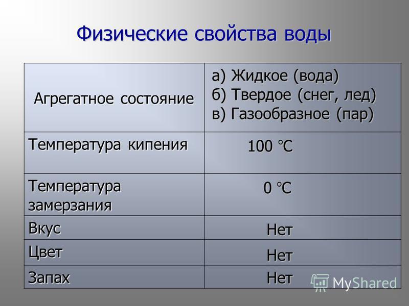Агрегатное состояние Температура кипения Температура замерзания Вкус Цвет Запах Физические свойства воды а) Жидкое (вода) б) Твердое (снег, лед) в) Газообразное (пар) 100 о С 0 о С Нет Нет Нет