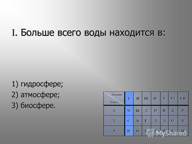 I. Больше всего воды находится в: 1) гидросфере; 2) атмосфере; 3) биосфере. Задание Задание Ответ IIIIIIIVVVIVII 1МЫЛОВАР 2СЪЕЛДОМ 3ИОГУРЕЦ ОтветIIIIIIIVVVIVII1МЫЛОВАР 2СЪЕЛДОМ 3ИОГУРЕЦ
