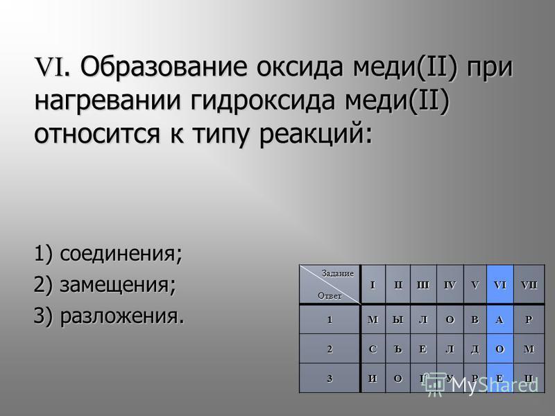 1) соединения; 2) замещения; 3) разложения. VI. Образование оксида меди(II) при нагревании гидроксида меди(II) относится к типу реакций: Задание Задание Ответ IIIIIIIVVVIVII 1МЫЛОВАР 2СЪЕЛДОМ 3ИОГУРЕЦ ОтветIIIIIIIVVVIVII1МЫЛОВАР 2СЪЕЛДОМ 3ИОГУРЕЦ