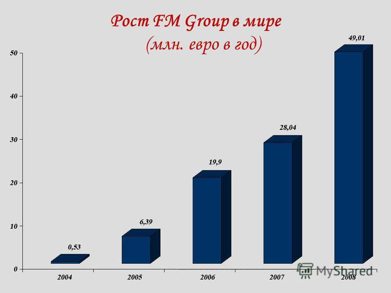 Рост FM Group в мире (млн. евро в год)