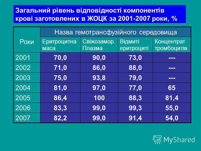 Загальний рівень відповідності компонентів крові заготовлених в ЖОЦК за 2001-2007 роки, % Роки Назва гемотрансфузійного середовища Еритроцитна маса Свіжозамор. Плазма Відмиті еритроциті Концентрат тромбоцитів 200170,090,073,0--- 200271,086,088,0--- 2