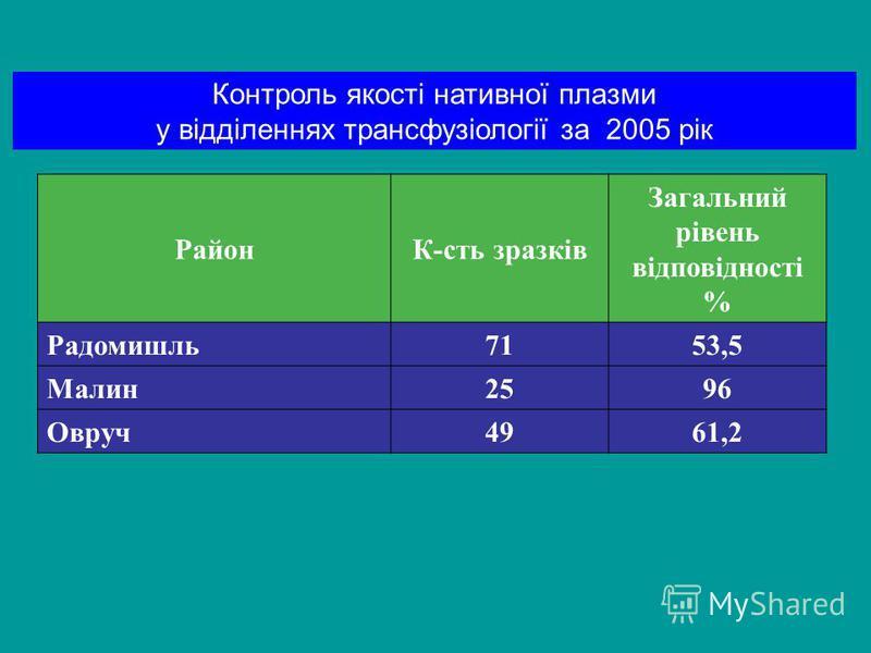 РайонК-сть зразків Загальний рівень відповідності % Радомишль71 53,5 Малин25 96 Овруч49 61,2 Контроль якості нативної плазми у відділеннях трансфузіології за 2005 рік