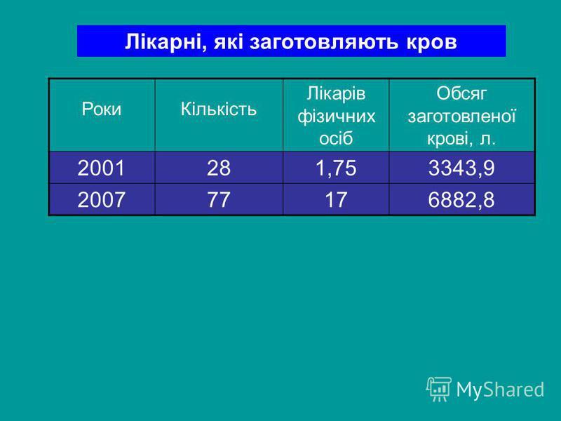 Лікарні, які заготовляють кров РокиКількість Лікарів фізичних осіб Обсяг заготовленої крові, л. 2001281,753343,9 200777176882,8
