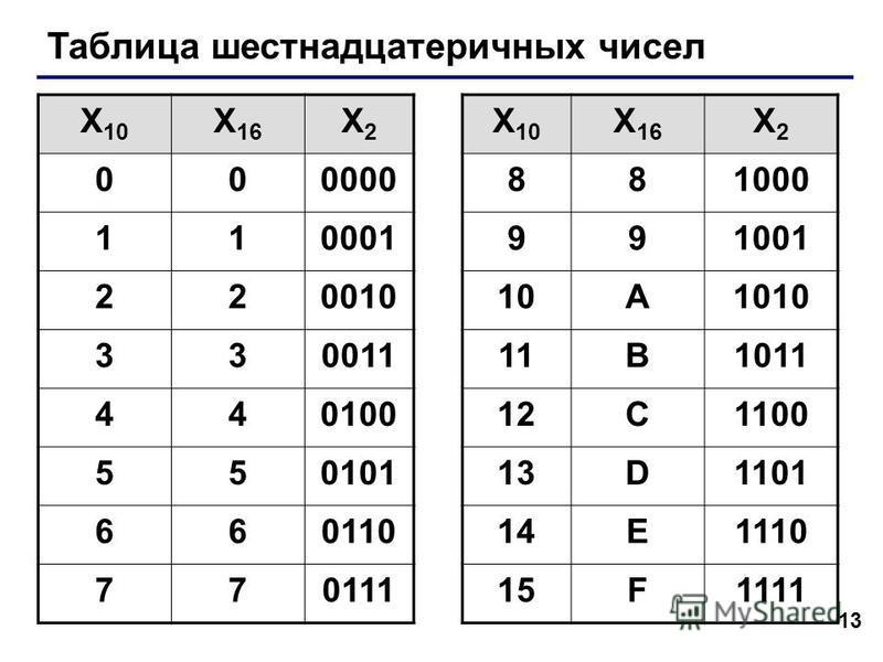 13 Таблица шестнадцатеричных чисел X 10 X 16 X2X2 X 10 X 16 X2X2 000000881000 110001991001 22001010A1010 33001111B1011 44010012C1100 55010113D1101 66011014E1110 77011115F1111