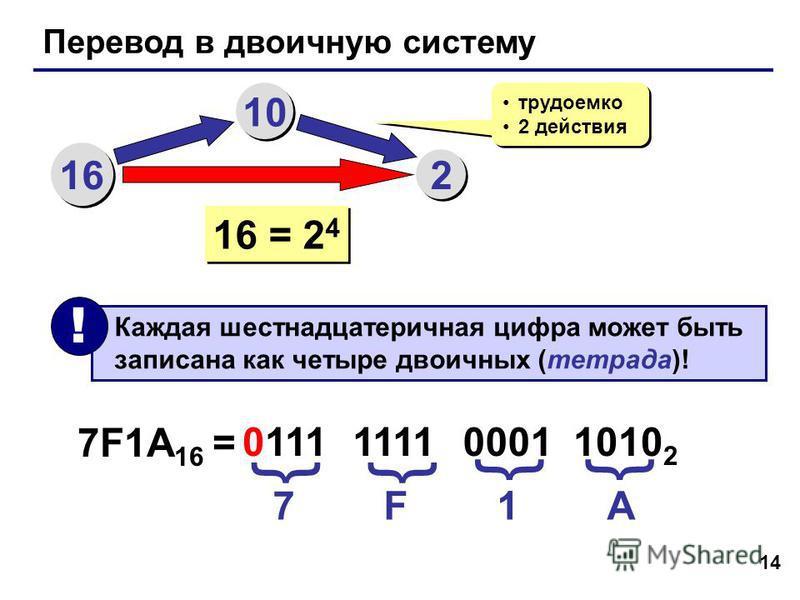 14 Перевод в двоичную систему 16 10 2 2 трудоемко 2 действия трудоемко 2 действия 16 = 2 4 Каждая шестнадцатеричная цифра может быть записана как четыре двоичных (тетрада)! ! 7F1A 16 = 7 F 1 A 0111 {{ 1111 0001 1010 2 {{