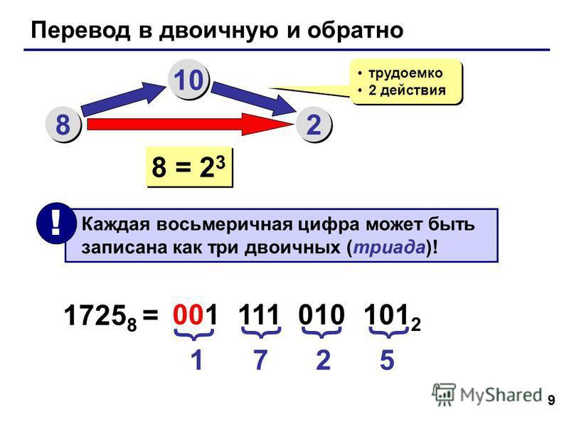 9 Перевод в двоичную и обратно 8 8 10 2 2 трудоемко 2 действия трудоемко 2 действия 8 = 2 3 Каждая восьмеричная цифра может быть записана как три двоичных (триада)! ! 1725 8 = 1 7 2 5 001 111 010 101 2 { {{{