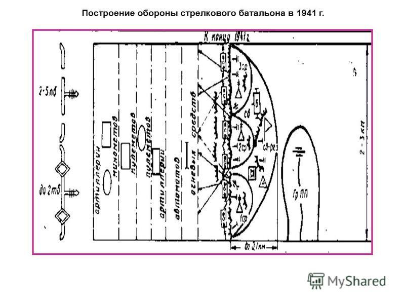 Построение обороны стрелкового батальона в 1941 г.