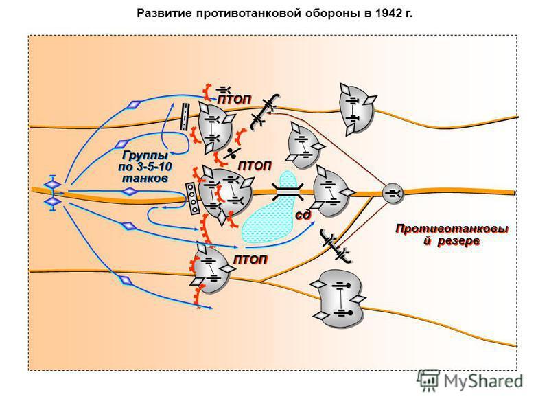 Развитие противотанковой обороны в 1942 г. ПТОП сд Группы по 3-5-10 танков Группы по 3-5-10 танков Противотанковы й резерв ПТОП