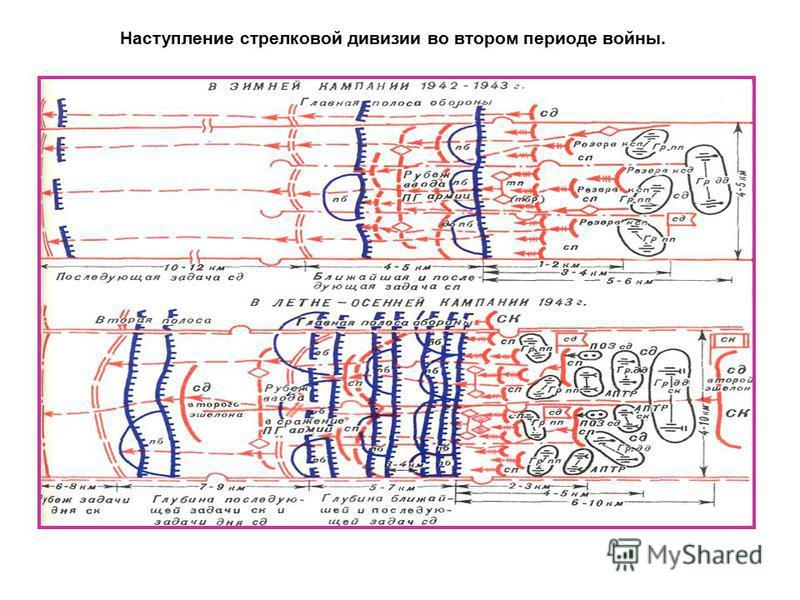 Наступление стрелковой дивизии во втором периоде войны.