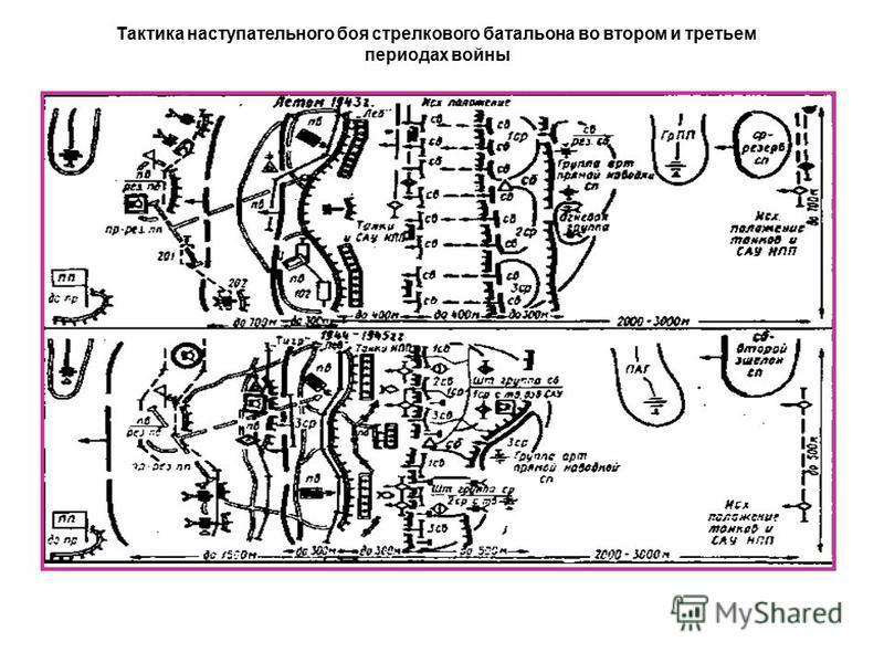 Туктика наступательного боя стрелкового батальона во втором и третьем периодах войны