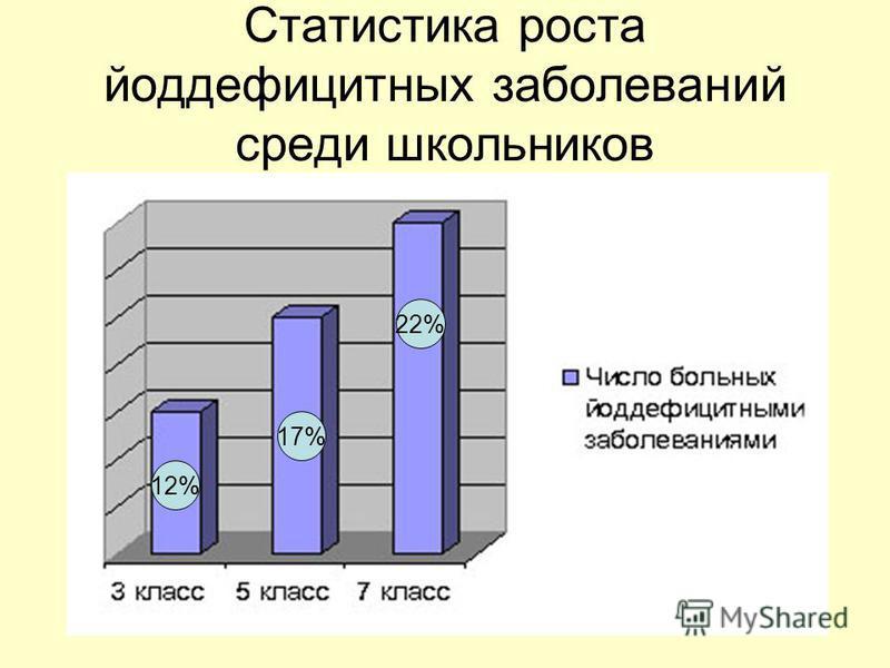 Статистика роста йоддефицитных заболеваний среди школьников 12% 17% 22%