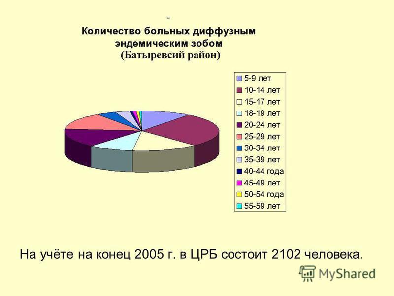 На учёте на конец 2005 г. в ЦРБ состоит 2102 человека.