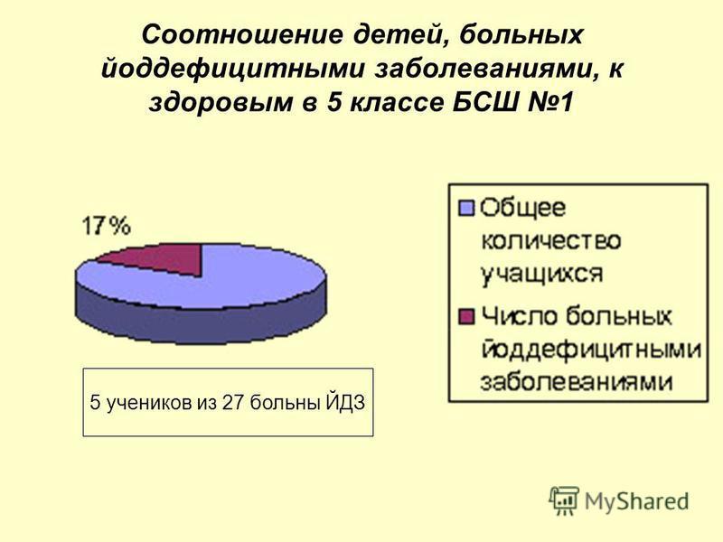 Соотношение детей, больных йоддефицитными заболеваниями, к здоровым в 5 классе БСШ 1 5 учеников из 27 больны ЙДЗ