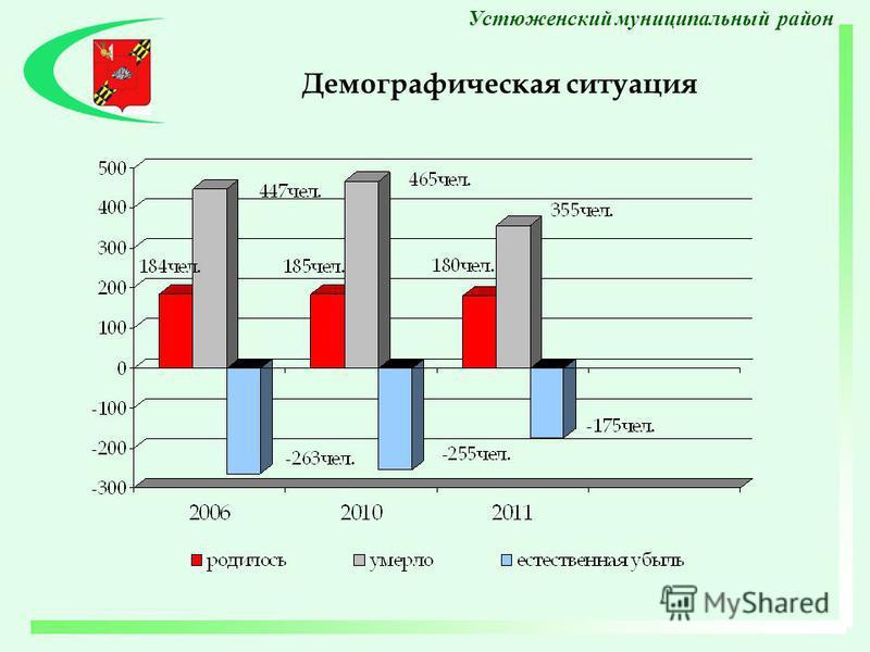 Демографическая ситуация Устюженский муниципальный район