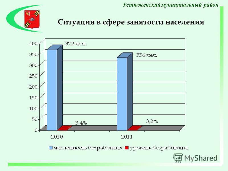 Ситуация в сфере занятости населения Устюженский муниципальный район
