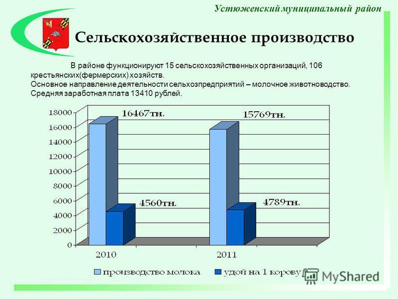 В районе функционируют 15 сельскохозяйственных организаций, 106 крестьянских(фермерских) хозяйств. Основное направление деятельности сельхозпредприятий – молочное животноводство. Средняя заработная плата 13410 рублей. Сельскохозяйственное производств