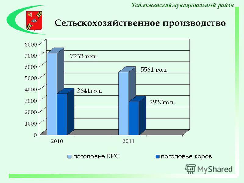 Сельскохозяйственное производство Устюженский муниципальный район