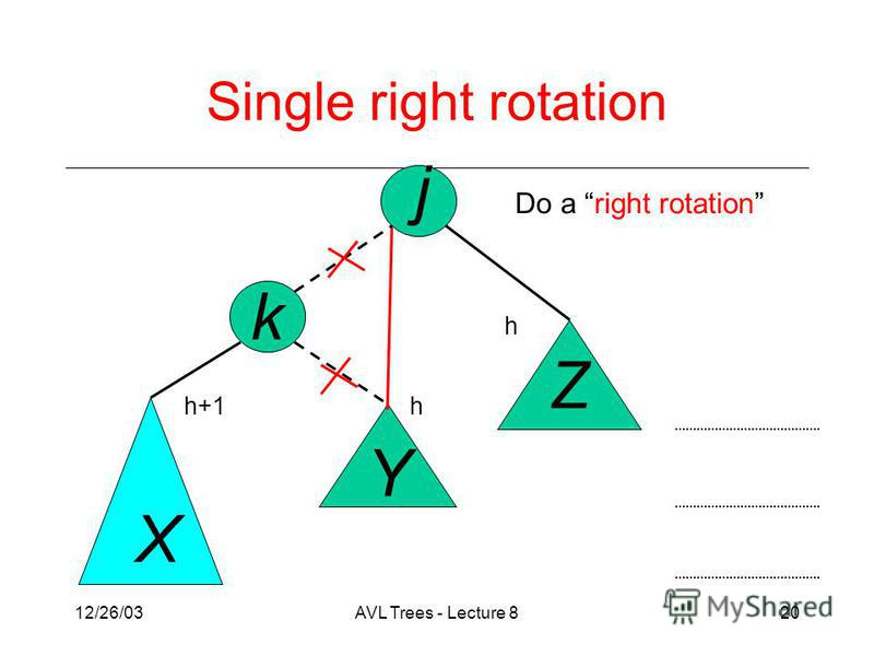 12/26/03AVL Trees - Lecture 820 j k X Y Z Do a right rotation Single right rotation h h+1h