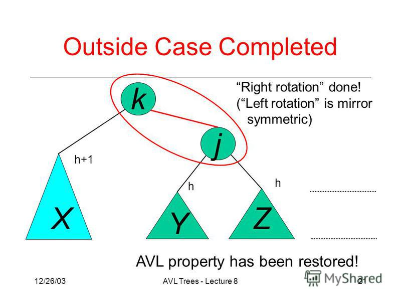 12/26/03AVL Trees - Lecture 821 j k X Y Z Right rotation done! (Left rotation is mirror symmetric) Outside Case Completed AVL property has been restored! h h+1 h