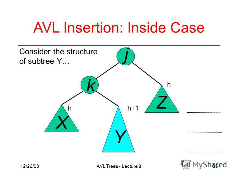 12/26/03AVL Trees - Lecture 825 Consider the structure of subtree Y… j k X Y Z AVL Insertion: Inside Case h h+1h