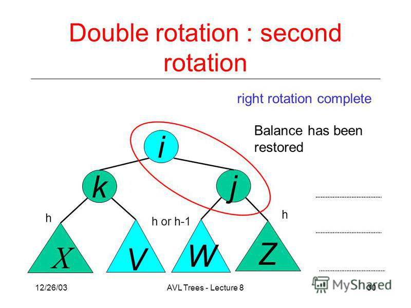 12/26/03AVL Trees - Lecture 830 j k X V Z W i Double rotation : second rotation right rotation complete Balance has been restored h h h or h-1