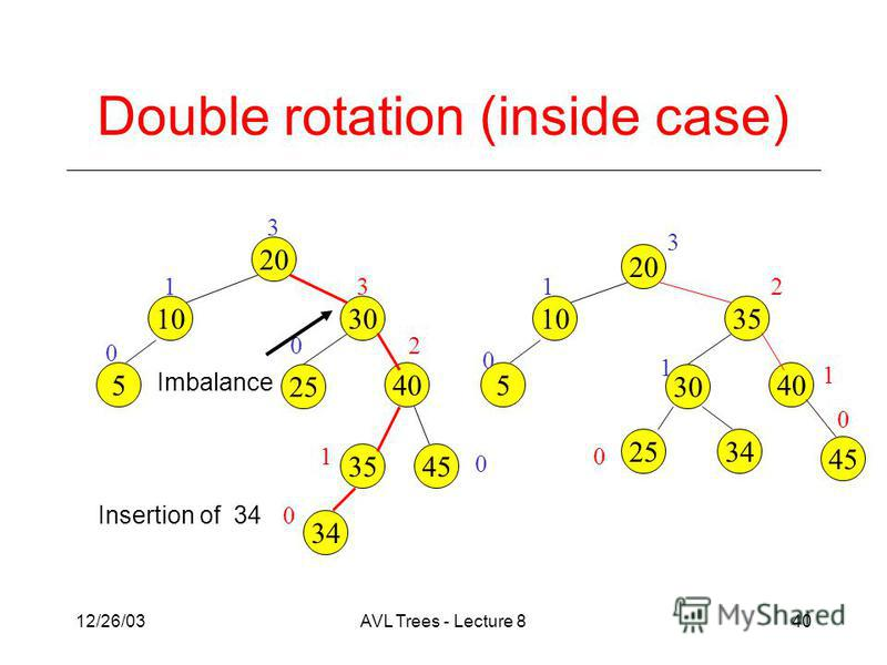 12/26/03AVL Trees - Lecture 840 Double rotation (inside case) 3 0 3 20 1030 25 1 40 2 5 0 20 1035 30 1 405 45 0 1 2 3 Imbalance 45 0 1 Insertion of 34 35 34 0 0 1 2534 0