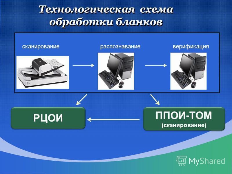 сканирование распознавание верификация РЦОИ ППОИ-ТОМ (сканирование) Технологическая схема обработки бланков