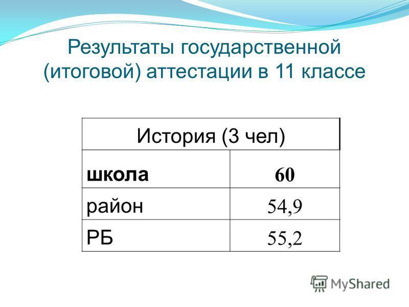 Результаты государственной (итоговой) аттестации в 11 классе История (3 чел) школа 60 район 54,9 РБ 55,2
