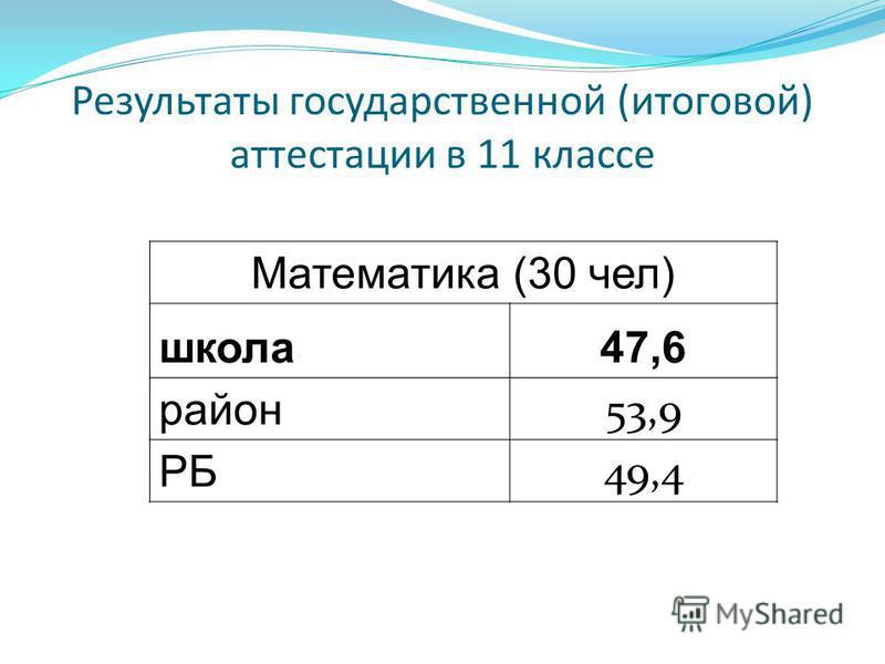 Результаты государственной (итоговой) аттестации в 11 классе Математика (30 чел) школа 47,6 район 53,9 РБ 49,4
