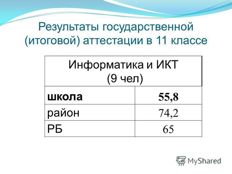 Результаты государственной (итоговой) аттестации в 11 классе Информатика и ИКТ (9 чел) школа 55,8 район 74,2 РБ 65