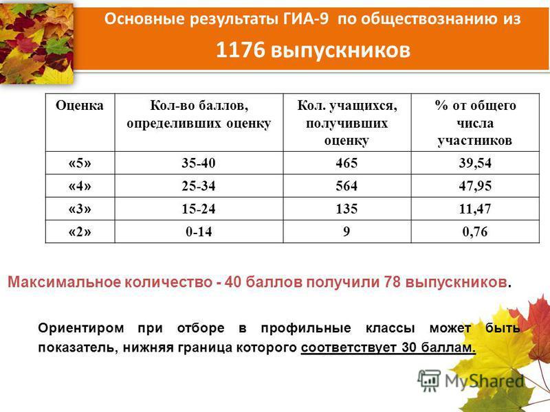 Основные результаты ГИА-9 по обществознанию из 1176 выпускников Оценка Кол-во баллов, определивших оценку Кол. учащихся, получивших оценку % от общего числа участников «5»«5» 35-4046539,54 «4»«4» 25-3456447,95 «3»«3» 15-2413511,47 «2»«2» 0-1490,76 Ма