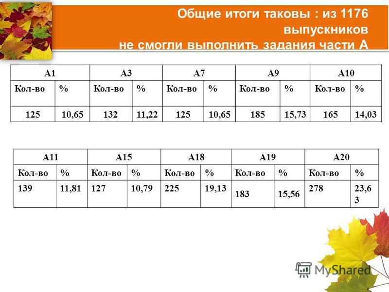 Общие итоги таковы : из 1176 выпускников не смогли выполнить задания части А А1А3А7А9А10 Кол-во% % % % % 12510,6513211,2212510,6518515,73 16514,03 А11А15А18А19А20 Кол-во% % % % % 13911,8112710,7922519,13 18315,56 27823,6 3