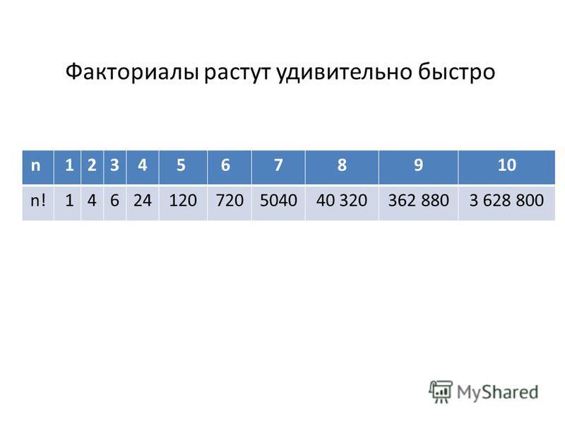 Факториалы растут удивительно быстро n 12345 6 78910 n! 14624120720504040 320362 8803 628 800