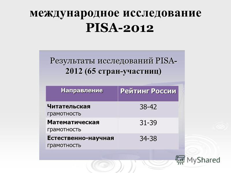 международное исследование PISA-2012
