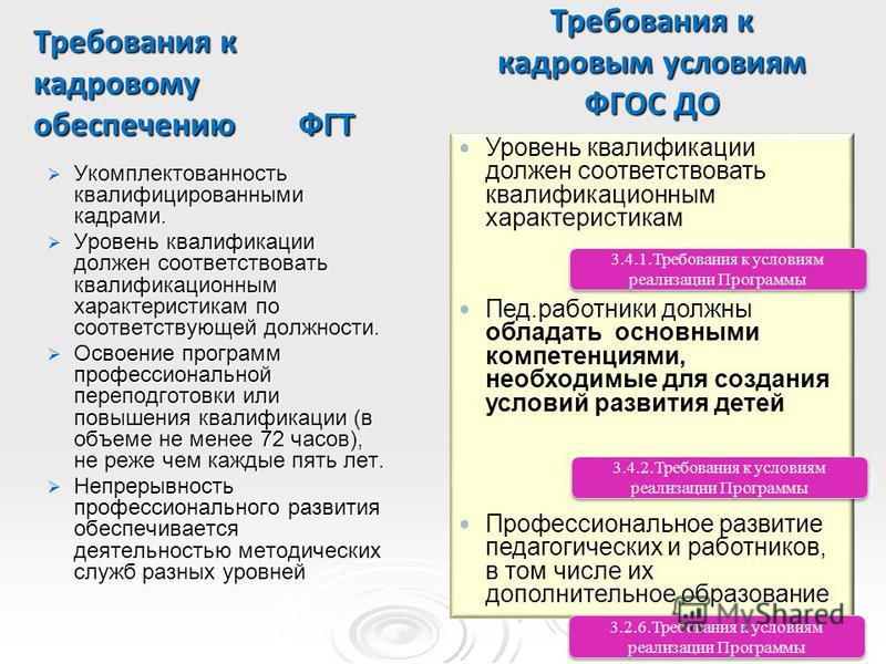 Требования к кадровому обеспечению ФГТ Требования к кадровым условиям ФГОС ДО Укомплектованность квалифицированными кадрами. Укомплектованность квалифицированными кадрами. Уровень квалификации должен соответствовать квалификационным характеристикам п