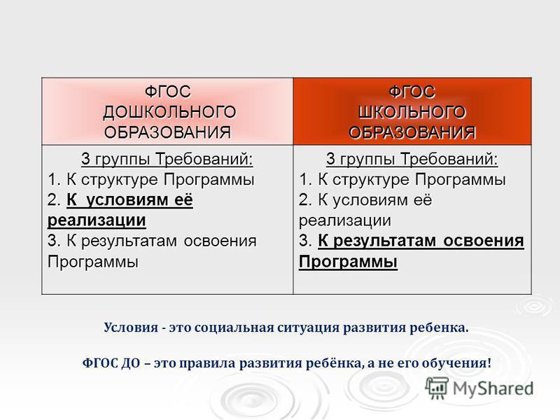 ФГОС ДОШКОЛЬНОГО ОБРАЗОВАНИЯ ДОШКОЛЬНОГО ОБРАЗОВАНИЯФГОС ШКОЛЬНОГО ОБРАЗОВАНИЯ 3 группы Требований: 1. К структуре Программы 2. К условиям её реализации 3. К результатам освоения Программы 3 группы Требований: 1. К структуре Программы 2. К условиям е