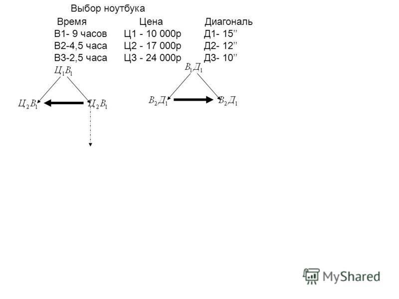 Выбор ноутбука Время Цена Диагональ В1- 9 часов Ц1 - 10 000 р Д1- 15 В2-4,5 часа Ц2 - 17 000 р Д2- 12 В3-2,5 часа Ц3 - 24 000 р Д3- 10