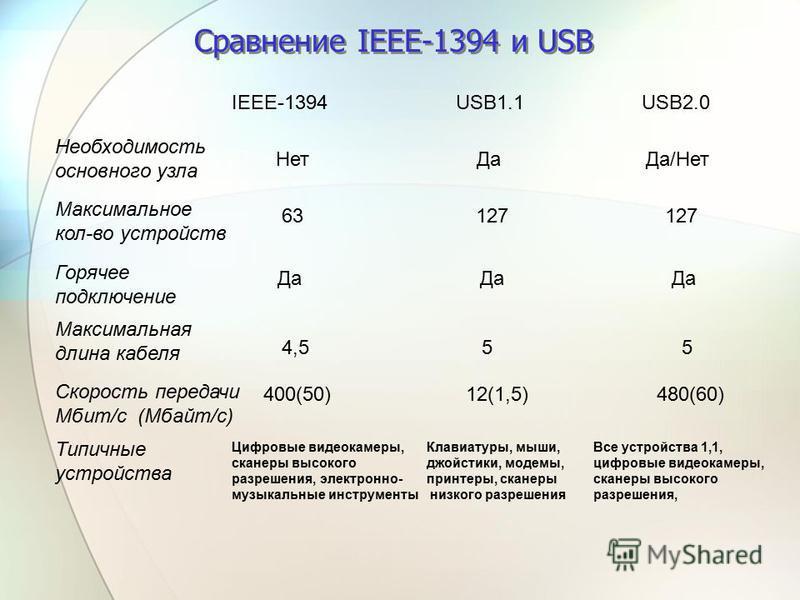 Сравнение IEEE-1394 и USB Необходимость основного узла IEEE-1394 USB1.1 USB2.0 Нет Да Да/Нет Максимальное кол-во устройств 63 127 127 Горячее подключение Да Да Да Максимальная длина кабеля 4,5 5 5 Скорость передачи Мбит/с (Мбайт/с) 400(50) 12(1,5) 48