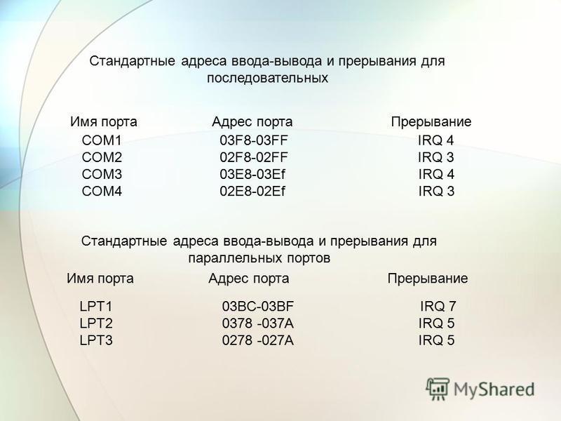 Стандартные адреса ввода-вывода и прерывания для последовательных Имя порта Адрес порта Прерывание COM1 03F8-03FF IRQ 4 COM2 02F8-02FF IRQ 3 COM3 03E8-03Ef IRQ 4 COM4 02E8-02Ef IRQ 3 Стандартные адреса ввода-вывода и прерывания для параллельных порто