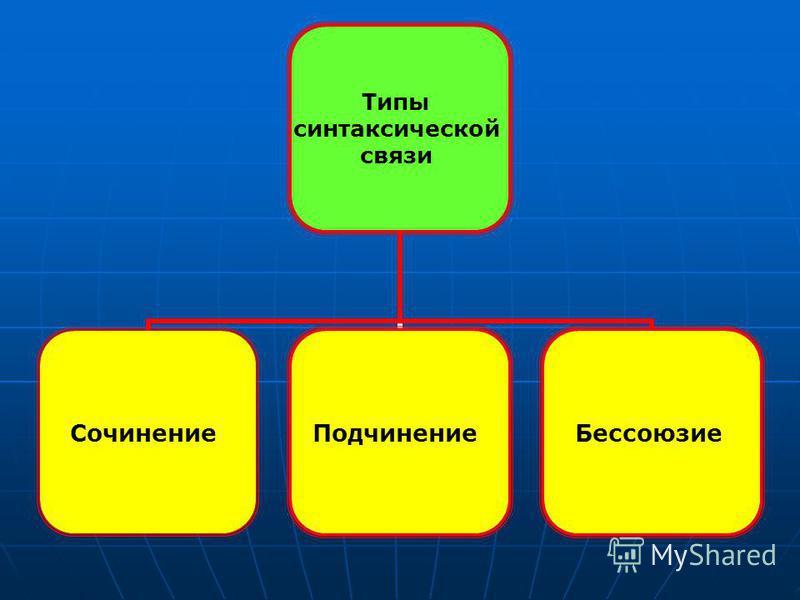 Типы синтаксической связи Сочинение ПодчинениеБессоюзие