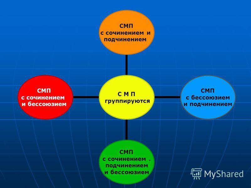 С М П группируются СМП с сочинением и подчинением СМП с бессоюзием и подчинением СМП с сочинением. подчинением и бессоюзием СМП с сочинением и бессоюзием