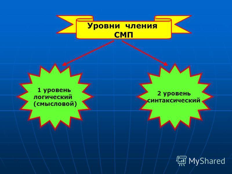 Уровни чтения СМП 1 уровень логический (смысловой) 2 уровень синтаксический