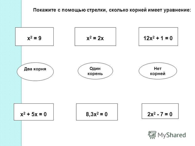 x 2 = 9x 2 = 2x12x 2 + 1 = 0 Два корня Один корень Нет корней x 2 + 5x = 08,3x 2 = 02x 2 - 7 = 0 Покажите с помощью стрелки, сколько корней имеет уравнение: