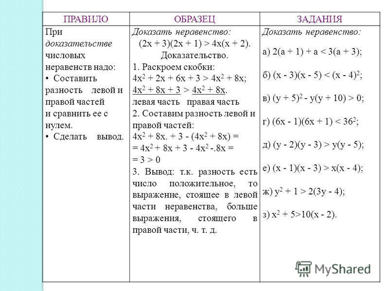 ПРАВИЛООБРАЗЕЦЗАДАНИЯ При доказательстве числовых неравенств надо: Составить разность левой и правой частей и сравнить ее с нулем. Сделать вывод. Доказать неравенство: (2 х + 3)(2 х + 1) > 4 х(х + 2). Доказательство. 1. Раскроем скобки: 4 х 2 + 2 х +
