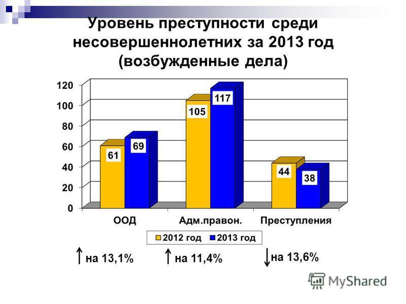 Уровень преступности среди несовершеннолетних за 2013 год (возбужденные дела) на 13,1% на 11,4% на 13,6%